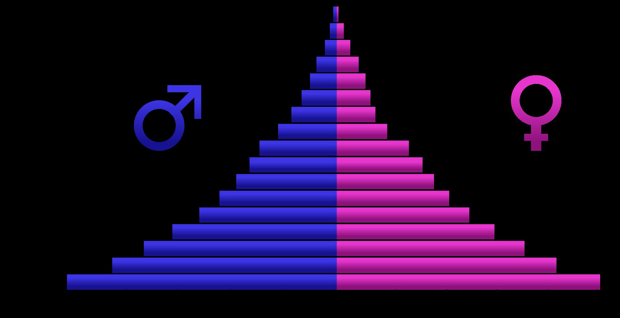 population pyramid Population pyramids 1 population pyramids 2 objectives what is a population pyramid how to read a population pyramid recognise shapes of population pyramids importance of population pyramids.