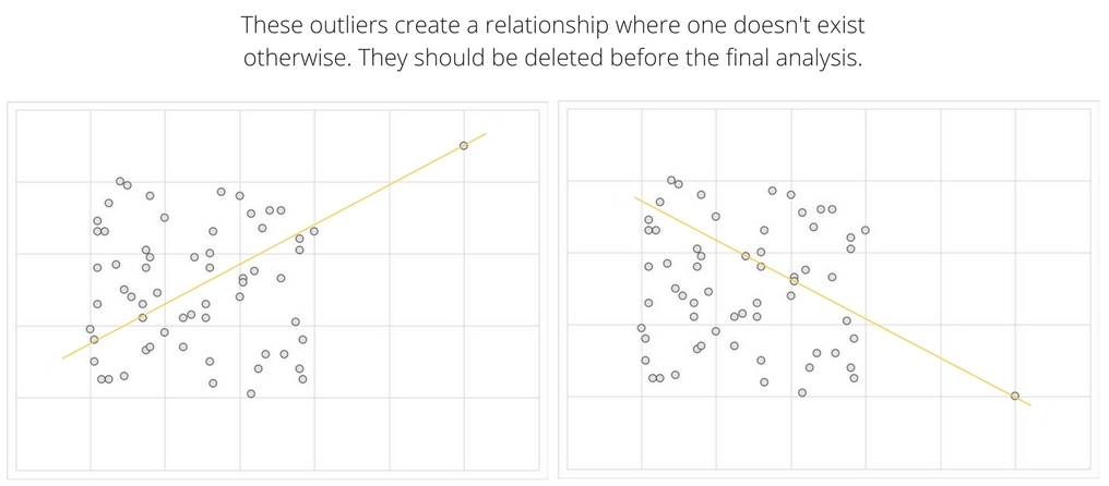 outliers create a false relationship